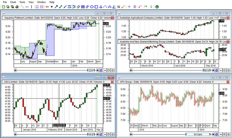 QuantShare - Trading Software for Stock, Forex and Futures